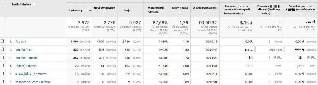 Strona www czy social media? Sprawdź statystyki.