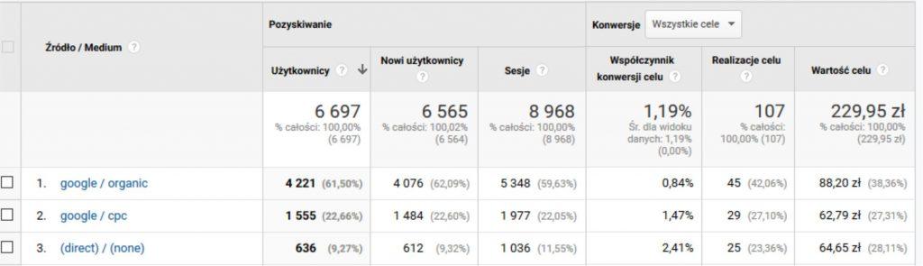 statystyki realizacji celu na stronie i ruch pozyskany z SEO